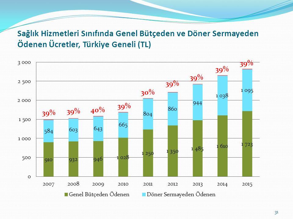 Sağlık Hizmetleri Sınıfında Genel Bütçeden ve Döner Sermayeden Ödenen Ücretler, Türkiye Geneli (TL) 31