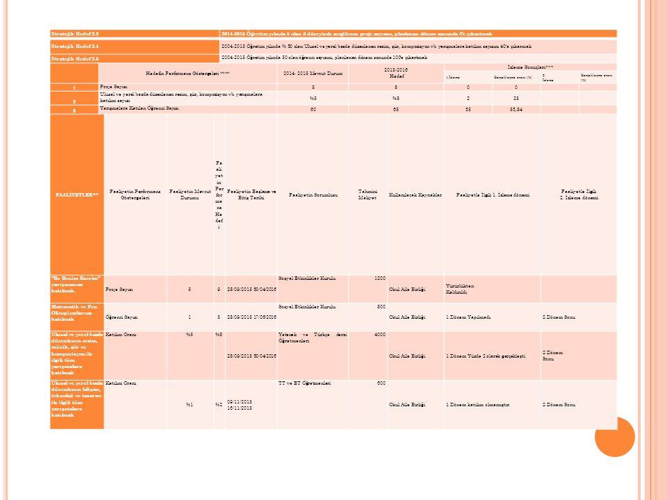 Stratejik Hedef 2.32014-2015 Öğretim yılında 5 olan il düzeyinde sergilenen proje sayısını, planlanan dönem sonunda 8'e çıkartmak Stratejik Hedef 2.4