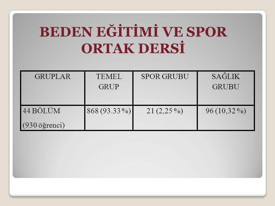 BEDEN EĞİTİMİ VE SPOR ORTAK DERSİ GRUPLAR TEMEL GRUP SPOR GRUBU SAĞLIK GRUBU 44 BÖLÜM (930 öğrenci) 868 (93.33 %)21 (2,25 %)96 (10,32 %)