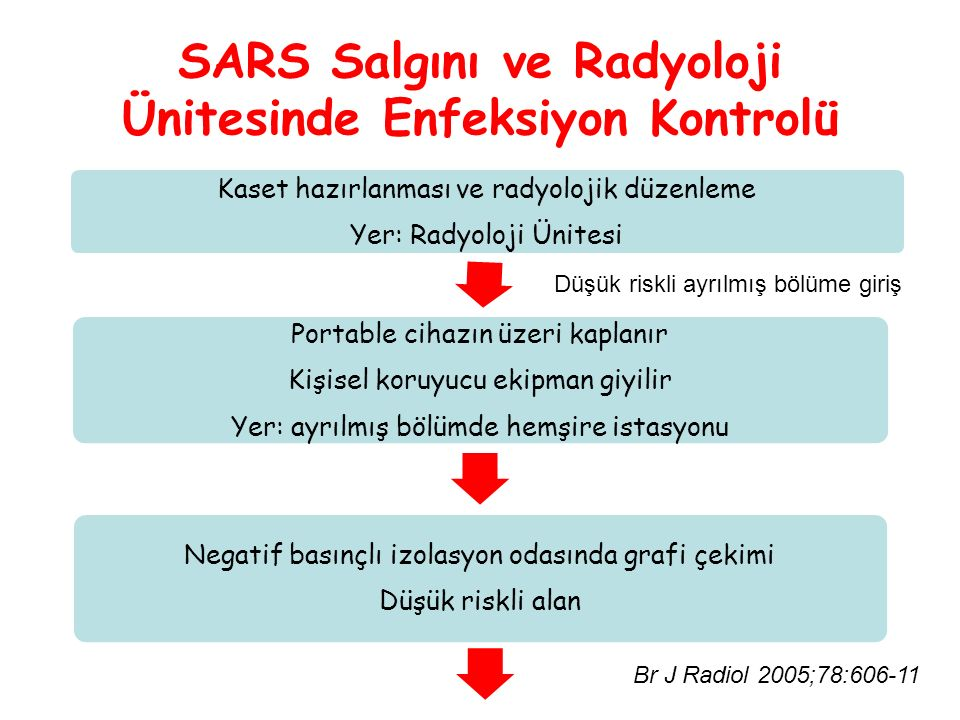 SARS Salgını ve Radyoloji Ünitesinde Enfeksiyon Kontrolü Kaset hazırlanması ve radyolojik düzenleme Yer: Radyoloji Ünitesi Portable cihazın üzeri kapl