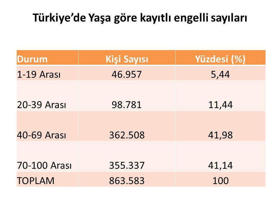DurumKişi SayısıYüzdesi (%) 1-19 Arası46.9575,44 20-39 Arası98.78111,44 40-69 Arası362.50841,98 70-100 Arası355.33741,14 TOPLAM863.583100 Türkiye'de Y