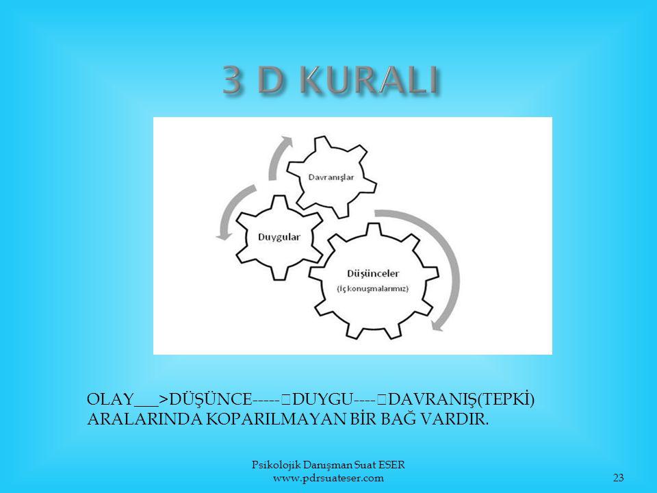 Psikolojik Danışman Suat ESER www.pdrsuateser.com23 OLAY___>DÜŞÜNCE-----  DUYGU----  DAVRANIŞ(TEPKİ) ARALARINDA KOPARILMAYAN BİR BAĞ VARDIR.