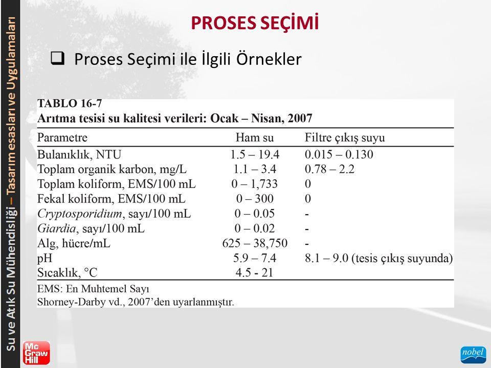 PROSES SEÇİMİ  Proses Seçimi ile İlgili Örnekler