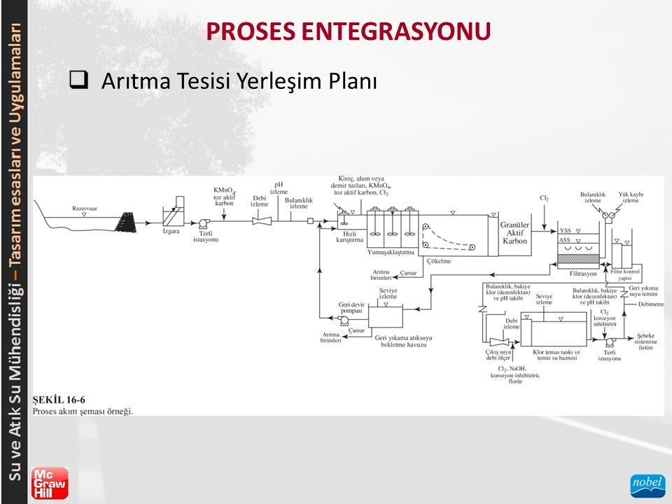PROSES ENTEGRASYONU  Arıtma Tesisi Yerleşim Planı