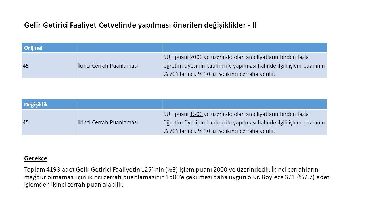 Gelir Getirici Faaliyet Cetvelinde yapılması önerilen değişiklikler - II Gerekçe Toplam 4193 adet Gelir Getirici Faaliyetin 125'inin (%3) işlem puanı