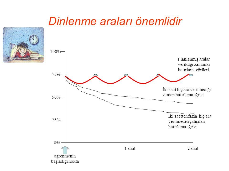 Dinlenme araları önemlidir 0% 100% 25% 50% öğrenmenin başladığı nokta 75% 1 saat2 saat Planlanmış aralar verildiği zamanki hatırlama eğrileri İki saat hiç ara verilmediği zaman hatırlama eğrisi İki saatten fazla hiç ara verilmeden çalışılan hatırlama eğrisi
