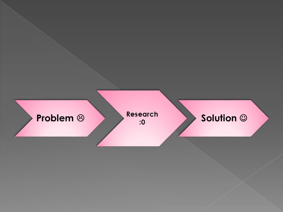 Problem  Research :0 Solution