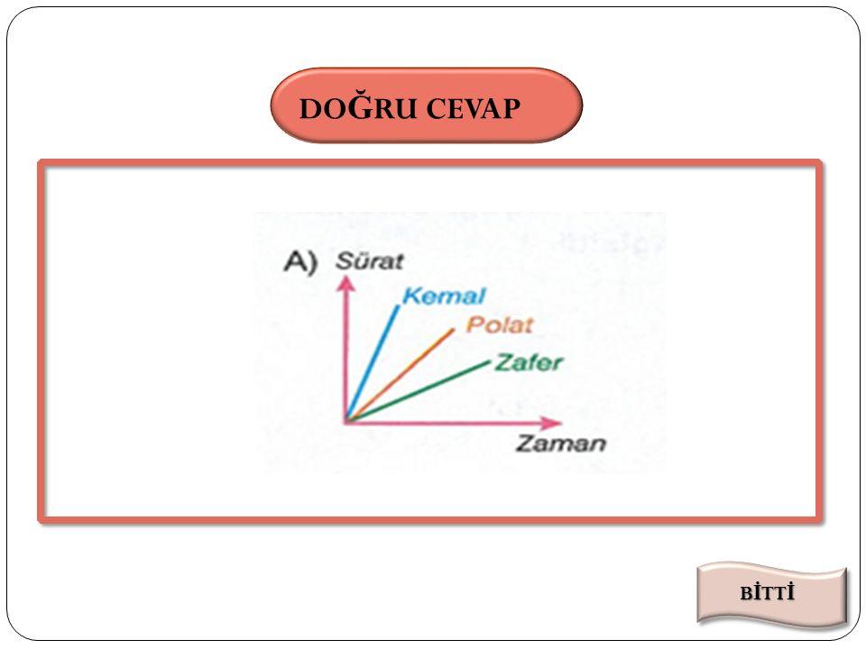 SÜRE DO Ğ RU CEVAP Buna göre Kemal,Zafer ve Polat'a ait Sürat-zaman Grafiği aşağıdakilerden hangisi olabilir? SORU Süre Bitti 000102030405060708091011