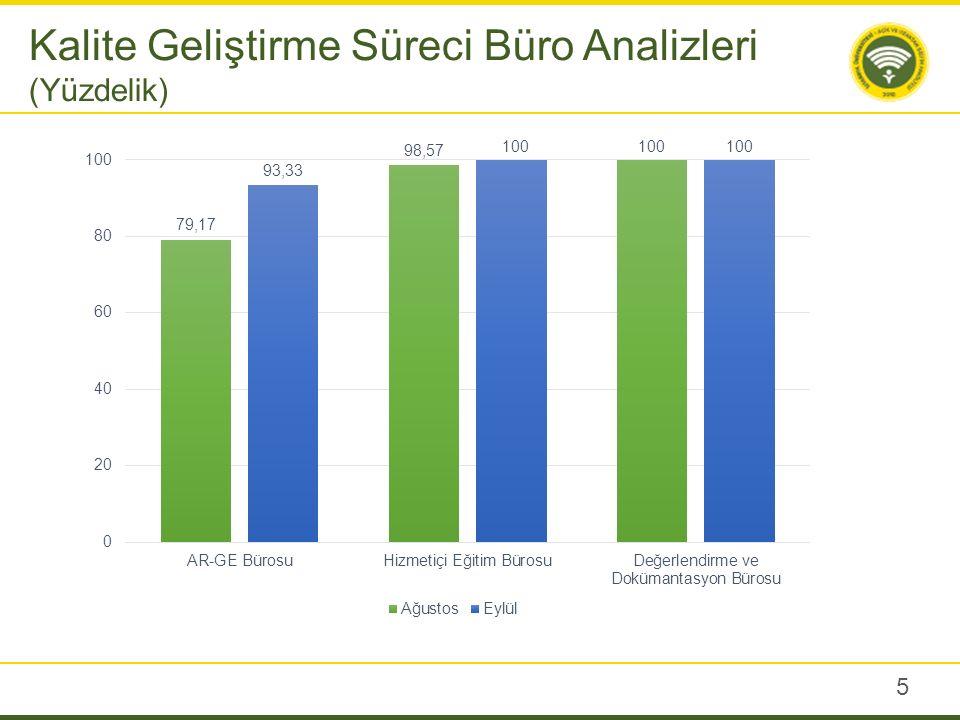 5 Kalite Geliştirme Süreci Büro Analizleri (Yüzdelik)