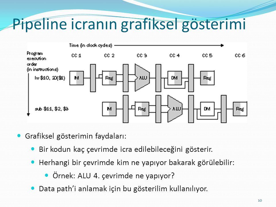 Pipeline icranın grafiksel gösterimi 10 Grafiksel gösterimin faydaları: Bir kodun kaç çevrimde icra edilebileceğini gösterir. Herhangi bir çevrimde ki