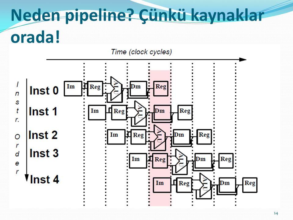 Neden pipeline? Çünkü kaynaklar orada! 14
