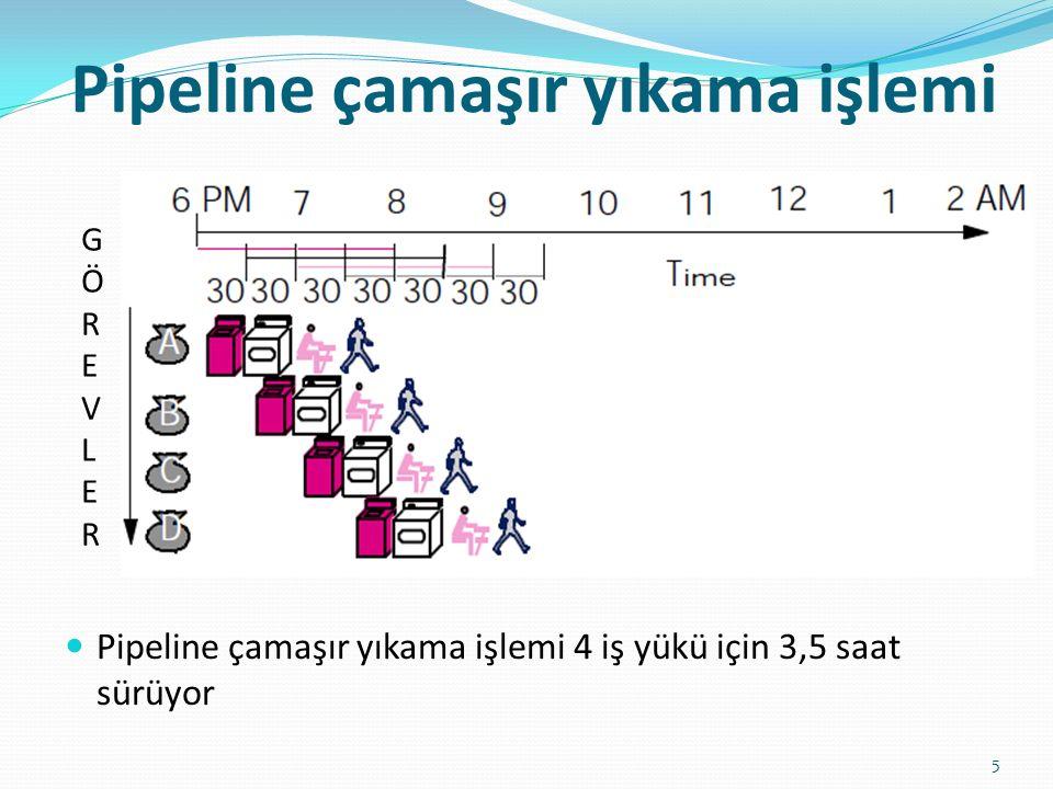 Pipeline çamaşır yıkama işlemi 5 GÖREVLERGÖREVLER Pipeline çamaşır yıkama işlemi 4 iş yükü için 3,5 saat sürüyor