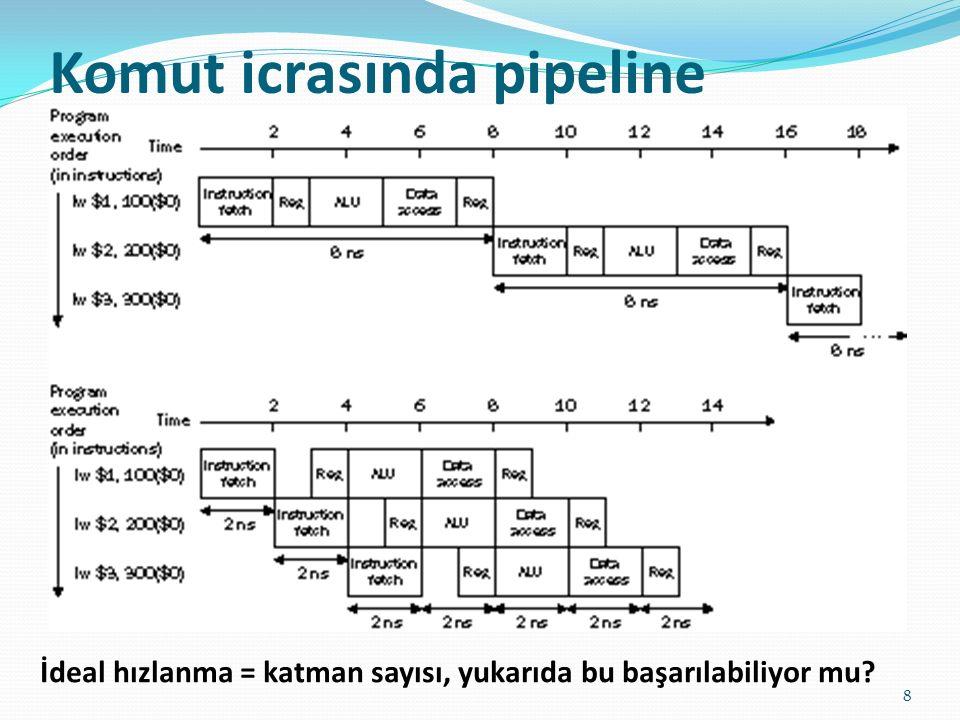 Komut icrasında pipeline 8 İdeal hızlanma = katman sayısı, yukarıda bu başarılabiliyor mu?