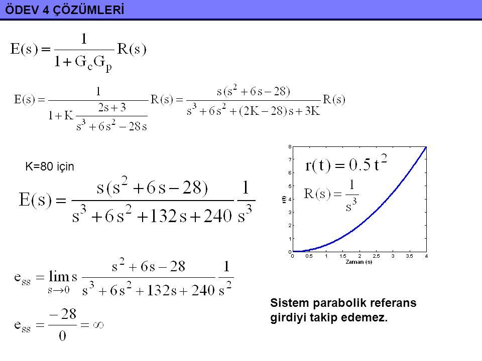ÖDEV 4 ÇÖZÜMLERİ K=80 için Sistem parabolik referans girdiyi takip edemez.