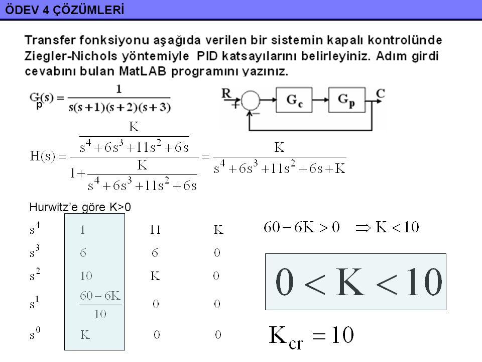ÖDEV 4 ÇÖZÜMLERİ ω cr =1 rad/s >>a=[1 6 11 6 10]; >>roots(a)