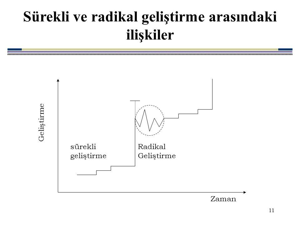 11 Sürekli ve radikal geliştirme arasındaki ilişkiler Geliştirme Zaman sürekli geliştirme Radikal Geliştirme
