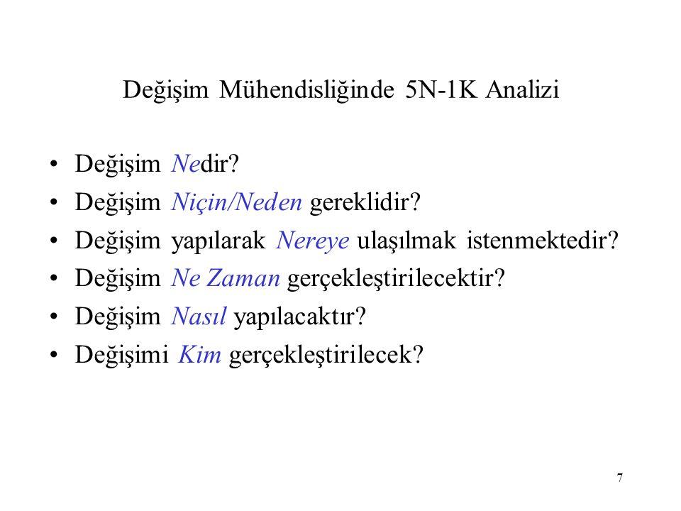 7 Değişim Mühendisliğinde 5N-1K Analizi Değişim Nedir.