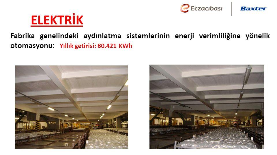 ELEKTRİK Fabrika genelindeki aydınlatma sistemlerinin enerji verimliliğine yönelik otomasyonu: Yıllık getirisi: 80.421 KWh