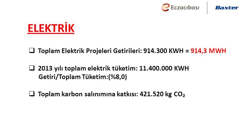 ELEKTRİK  Toplam Elektrik Projeleri Getirileri: 914.300 KWH = 914,3 MWH  2013 yılı toplam elektrik tüketim: 11.400.000 KWH Getiri/Toplam Tüketim:(%8,0)  Toplam karbon salınımına katkısı: 421.520 kg CO₂