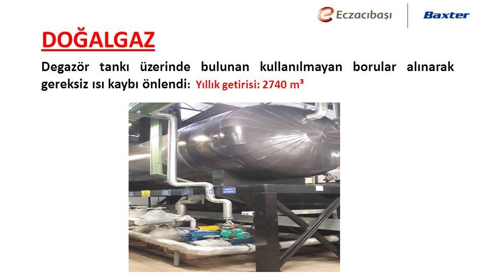 DOĞALGAZ Degazör tankı üzerinde bulunan kullanılmayan borular alınarak gereksiz ısı kaybı önlendi : Yıllık getirisi: 2740 m³