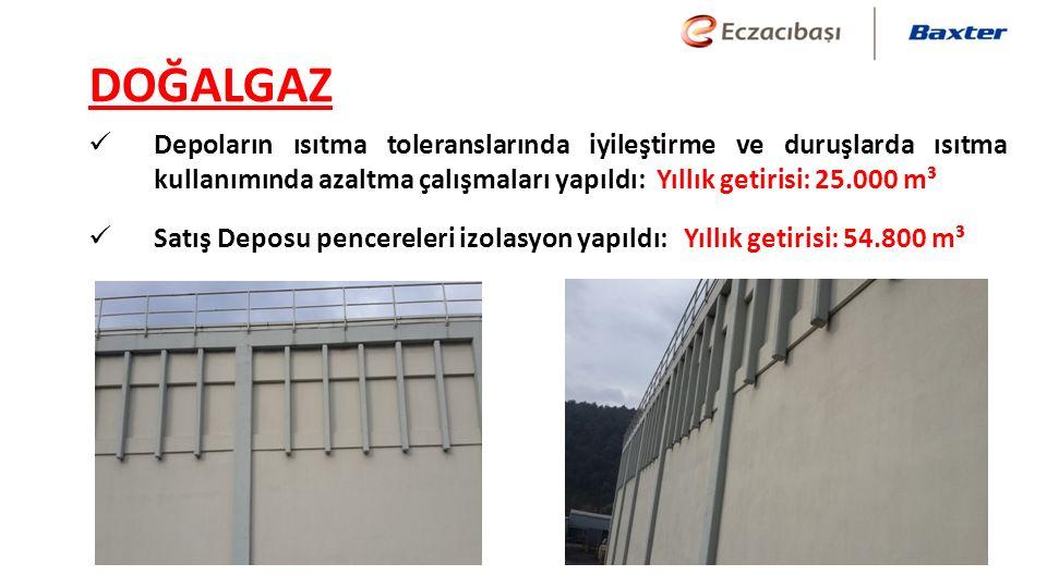 DOĞALGAZ Depoların ısıtma toleranslarında iyileştirme ve duruşlarda ısıtma kullanımında azaltma çalışmaları yapıldı: Yıllık getirisi: 25.000 m³ Satış Deposu pencereleri izolasyon yapıldı: Yıllık getirisi: 54.800 m³