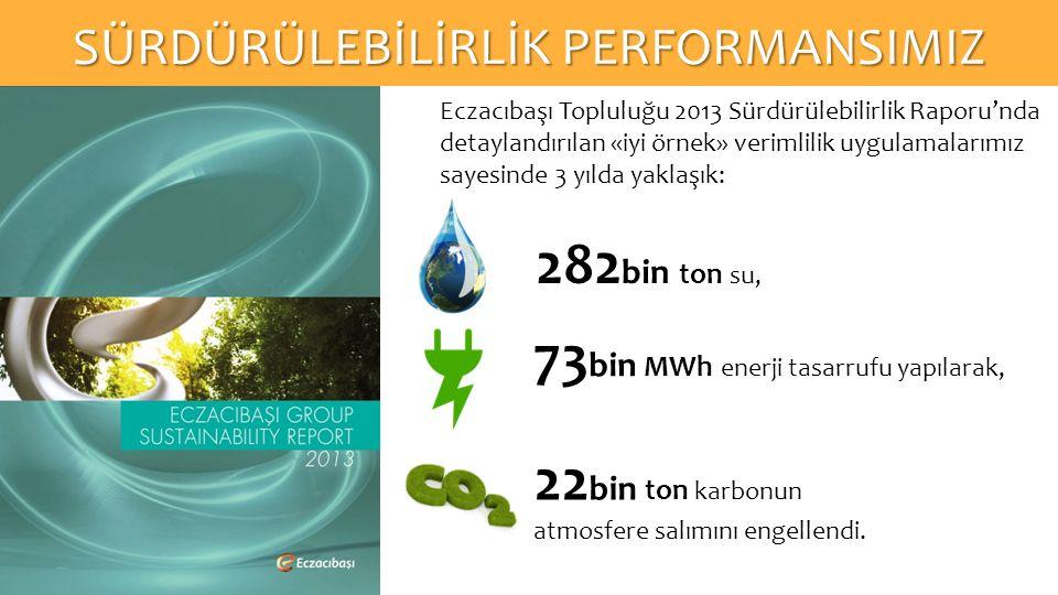 Eczacıbaşı Topluluğu 2013 Sürdürülebilirlik Raporu'nda detaylandırılan «iyi örnek» verimlilik uygulamalarımız sayesinde 3 yılda yaklaşık: 282 bin ton su, 73 bin MWh enerji tasarrufu yapılarak, 22 bin ton karbonun atmosfere salımını engellendi.
