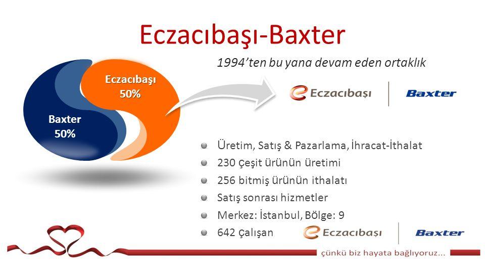 Baxter 50% Eczacıbaşı50% Ü retim, Satış & Pazarlama, İhracat-İthalat 230 ç eşit ü r ü n ü n ü retimi 256 bitmiş ü r ü n ü n ithalatı Satış sonrası hizmetler Merkez: İstanbul, B ö lge: 9 642 ç alışan 1994'ten bu yana devam eden ortaklık Eczacıbaşı-Baxter