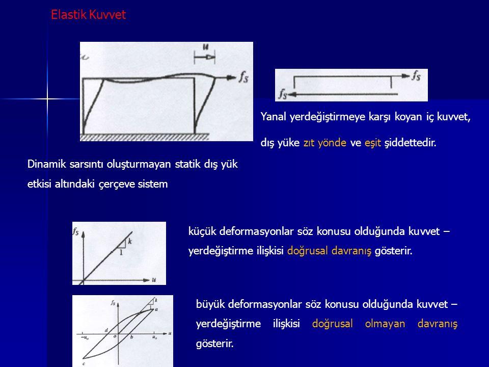 Dinamik sarsıntı oluşturmayan statik dış yük etkisi altındaki çerçeve sistem Yanal yerdeğiştirmeye karşı koyan iç kuvvet, dış yüke zıt yönde ve eşit ş