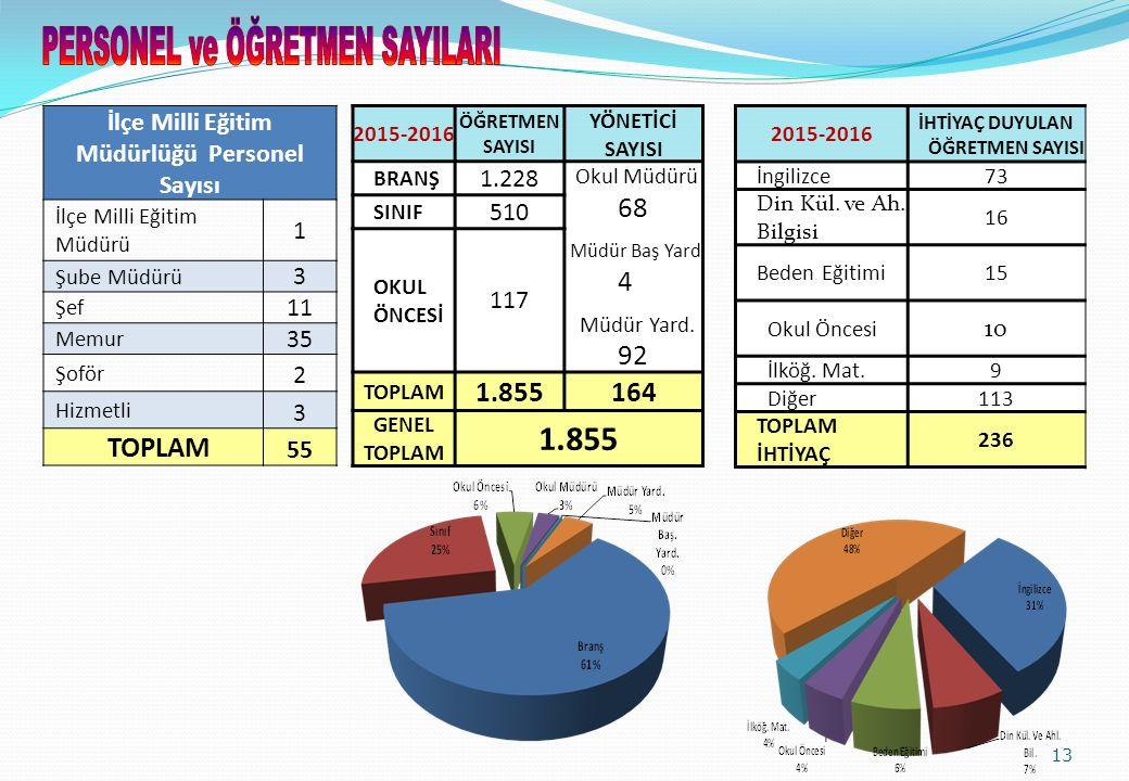 13 2015-2016 ÖĞRETMEN SAYISI YÖNETİCİ SAYISI BRANŞ 1.228 Okul Müdürü 68 Müdür Baş Yard 4 Müdür Yard.