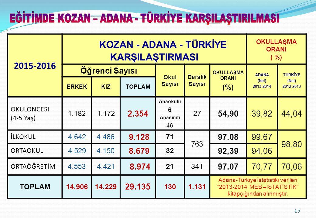 2015-2016 KOZAN - ADANA - TÜRKİYE KARŞILAŞTIRMASI OKULLAŞMA ORANI ( %) Öğrenci Sayısı Okul Sayısı Derslik Sayısı OKULLAŞMA ORANI (%) ADANA (Net) 2013-