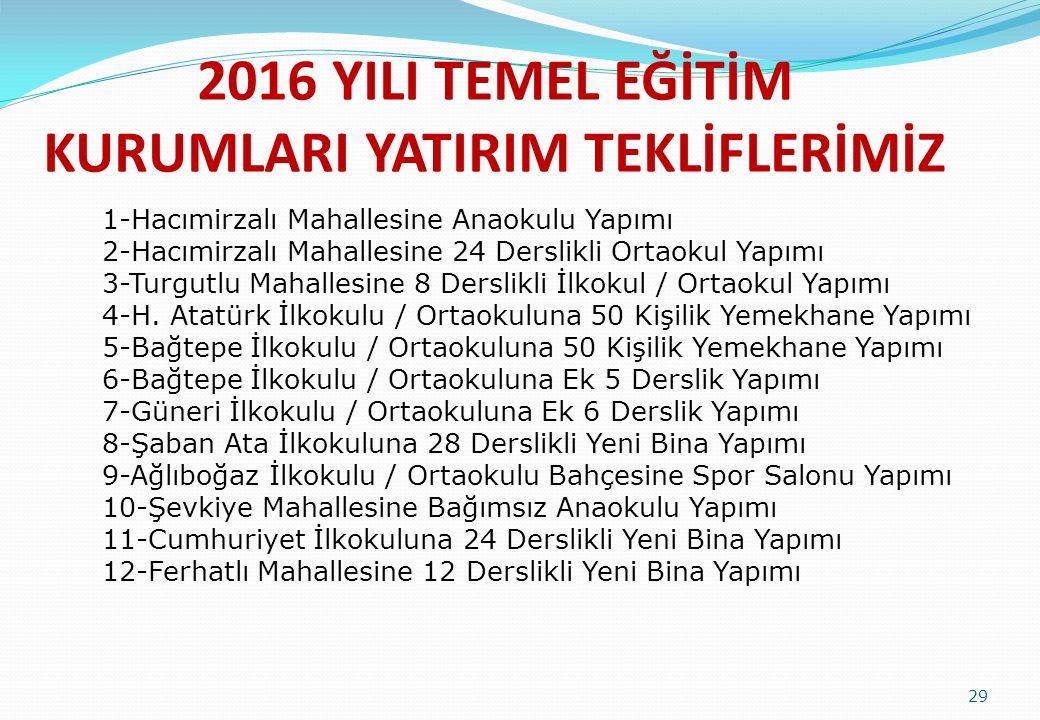 2016 YILI TEMEL EĞİTİM KURUMLARI YATIRIM TEKLİFLERİMİZ 29 1-Hacımirzalı Mahallesine Anaokulu Yapımı 2-Hacımirzalı Mahallesine 24 Derslikli Ortaokul Ya