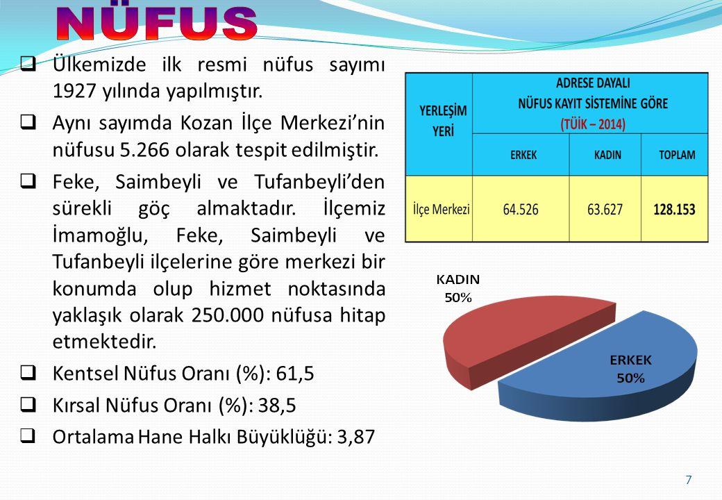 7  Ülkemizde ilk resmi nüfus sayımı 1927 yılında yapılmıştır.  Aynı sayımda Kozan İlçe Merkezi'nin nüfusu 5.266 olarak tespit edilmiştir.  Feke, Sa