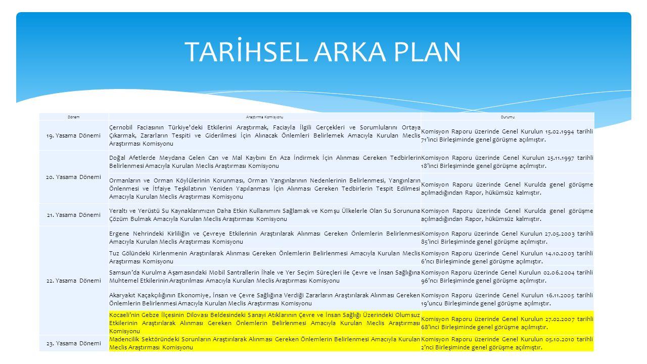 DönemAraştırma KomisyonuDurumu 19. Yasama Dönemi Çernobil Faciasının Türkiye'deki Etkilerini Araştırmak, Faciayla İlgili Gerçekleri ve Sorumlularını O