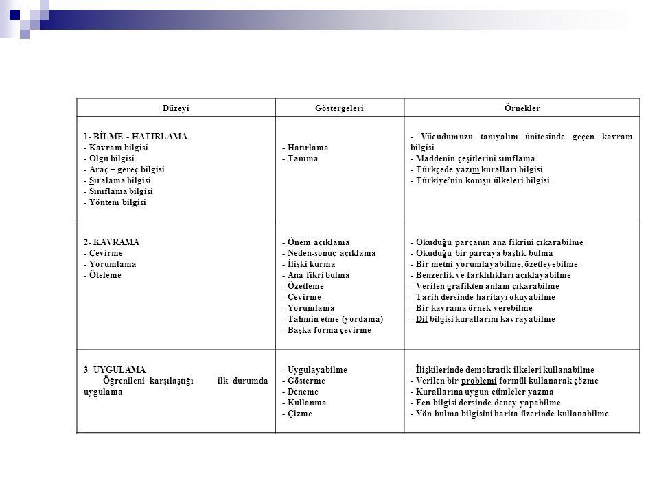 DüzeyiGöstergeleriÖrnekler 1- BİLME - HATIRLAMA - Kavram bilgisi - Olgu bilgisi - Araç – gereç bilgisi - Sıralama bilgisi - Sınıflama bilgisi - Yöntem