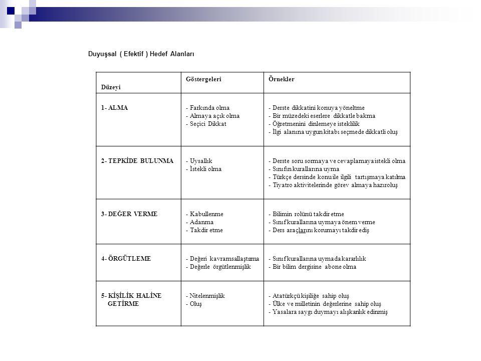 Duyuşsal ( Efektif ) Hedef Alanları Düzeyi GöstergeleriÖrnekler 1- ALMA - Farkında olma - Almaya açık olma - Seçici Dikkat - Derste dikkatini konuya y
