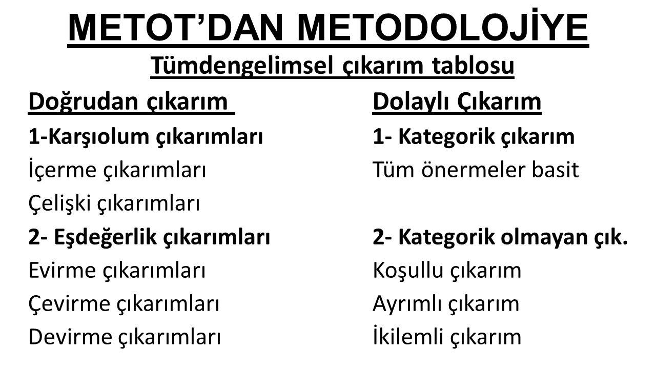 METOT'DAN METODOLOJİYE Tümdengelimsel çıkarım tablosu Doğrudan çıkarım Dolaylı Çıkarım 1-Karşıolum çıkarımları1- Kategorik çıkarım İçerme çıkarımlarıT