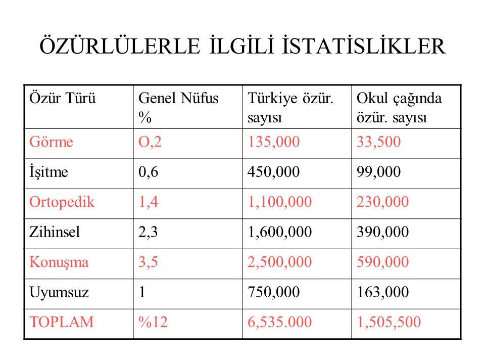 ÖZÜRLÜLERLE İLGİLİ İSTATİSLİKLER Özür TürüGenel Nüfus % Türkiye özür. sayısı Okul çağında özür. sayısı GörmeO,2135,00033,500 İşitme0,6450,00099,000 Or