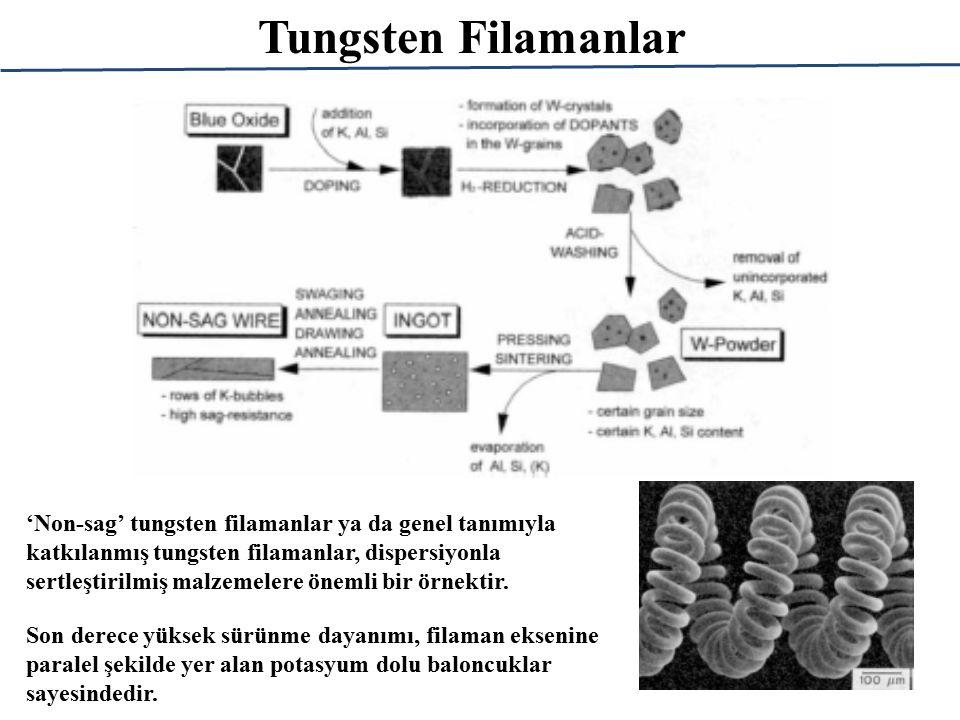 Tungsten Filamanlar 'Non-sag' tungsten filamanlar ya da genel tanımıyla katkılanmış tungsten filamanlar, dispersiyonla sertleştirilmiş malzemelere önemli bir örnektir.