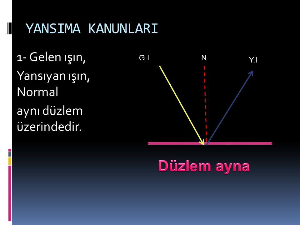 YANSIMA KANUNLARI 1- Gelen ışın, Yansıyan ışın, Normal aynı düzlem üzerindedir. G.I N Y.I