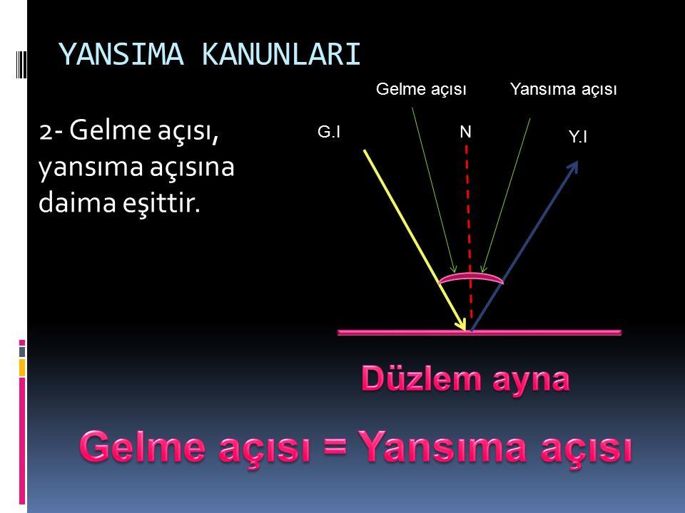 YANSIMA KANUNLARI 2- Gelme açısı, yansıma açısına daima eşittir. G.I N Y.I Gelme açısıYansıma açısı
