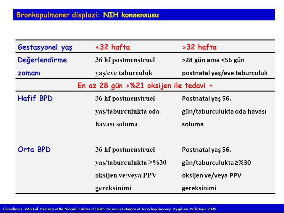 Bronkopulmoner displazi: NIH konsensusu Gestasyonel yaş<32 hafta>32 hafta Değerlendirme zamanı 36 hf postmenstruel yaş/eve taburculuk >28 gün ama <56 gün postnatal yaş/eve taburculuk En az 28 gün >%21 oksijen ile tedavi + Hafif BPD 36 hf postmenstruel yaş/taburculukta oda havası soluma Postnatal yaş 56.