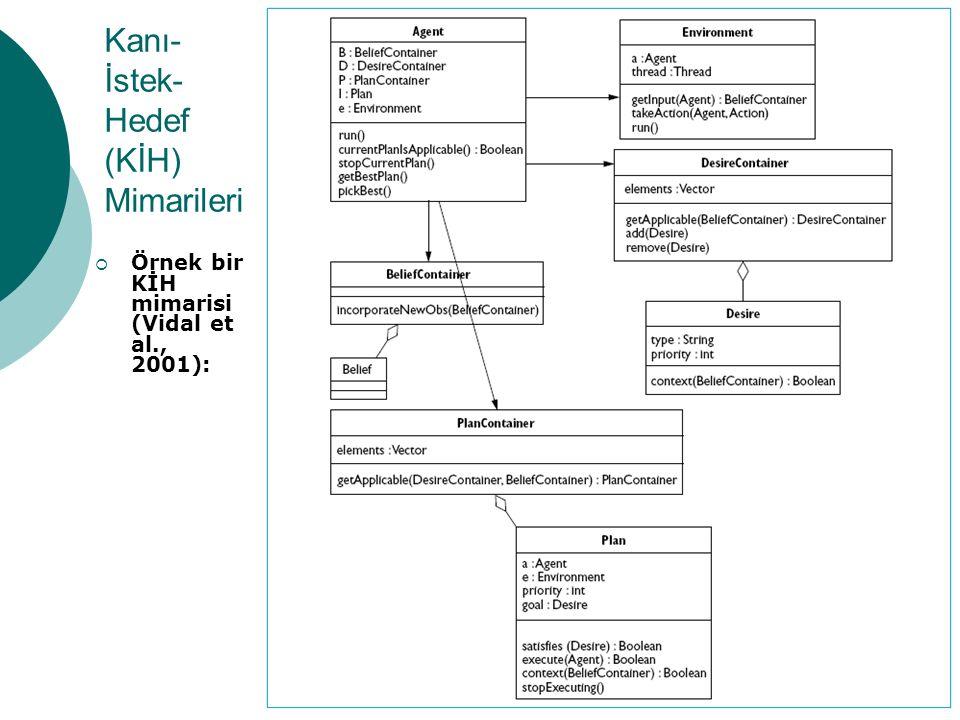 11 Kanı- İstek- Hedef (KİH) Mimarileri  Örnek bir KİH mimarisi (Vidal et al., 2001):