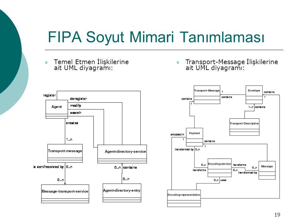 19 FIPA Soyut Mimari Tanımlaması Temel Etmen İlişkilerine ait UML diyagramı: Transport-Message İlişkilerine ait UML diyagramı: