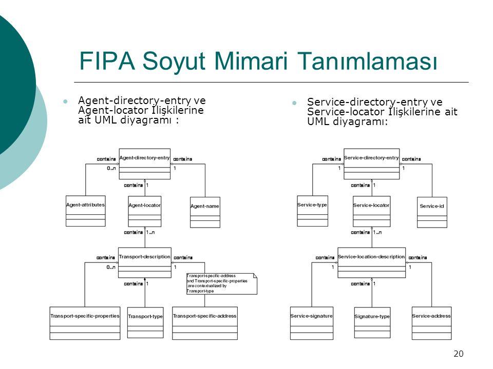 20 FIPA Soyut Mimari Tanımlaması Agent-directory-entry ve Agent-locator İlişkilerine ait UML diyagramı : Service-directory-entry ve Service-locator İlişkilerine ait UML diyagramı: