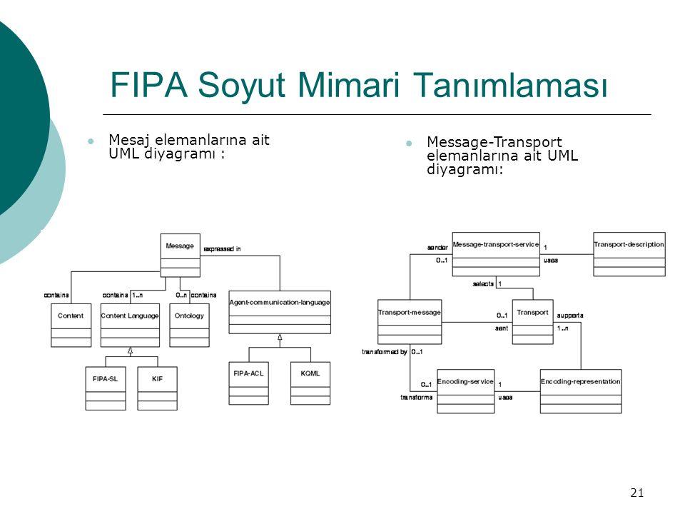 21 FIPA Soyut Mimari Tanımlaması Mesaj elemanlarına ait UML diyagramı : Message-Transport elemanlarına ait UML diyagramı:
