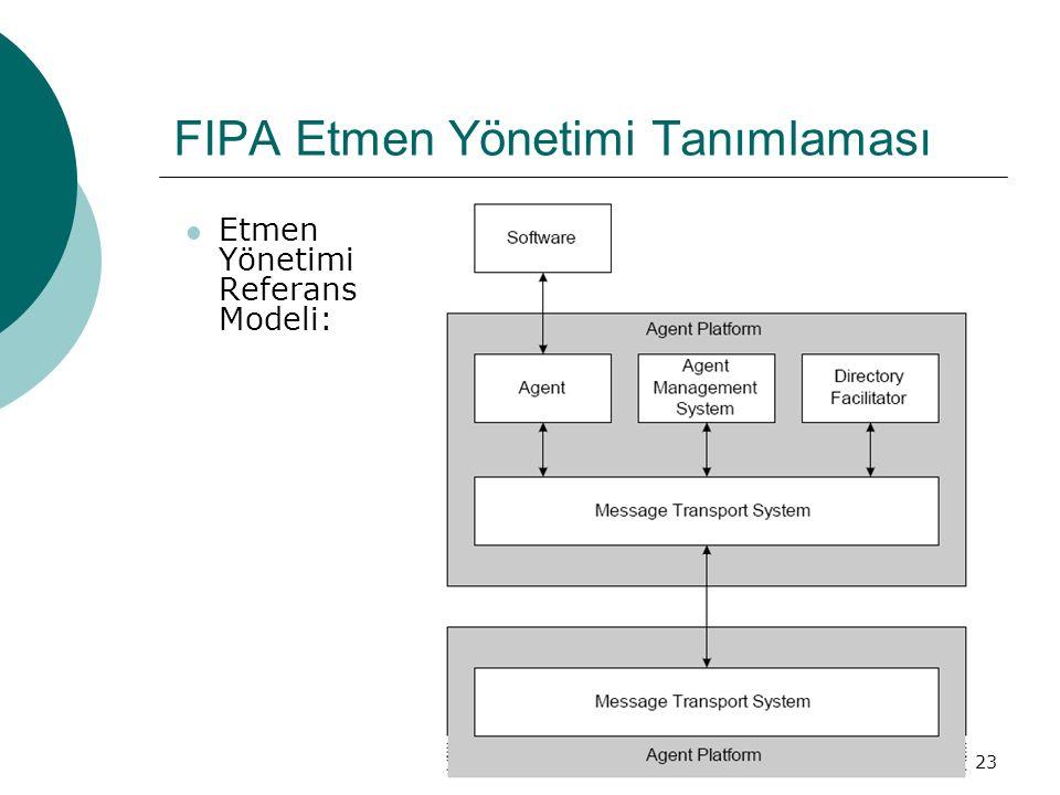 23 FIPA Etmen Yönetimi Tanımlaması Etmen Yönetimi Referans Modeli: