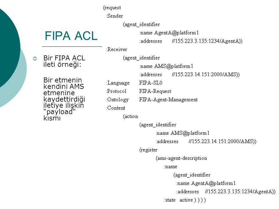 35 FIPA ACL  Bir FIPA ACL ileti örneği: Bir etmenin kendini AMS etmenine kaydettirdiği iletiye ilişkin payload kısmı
