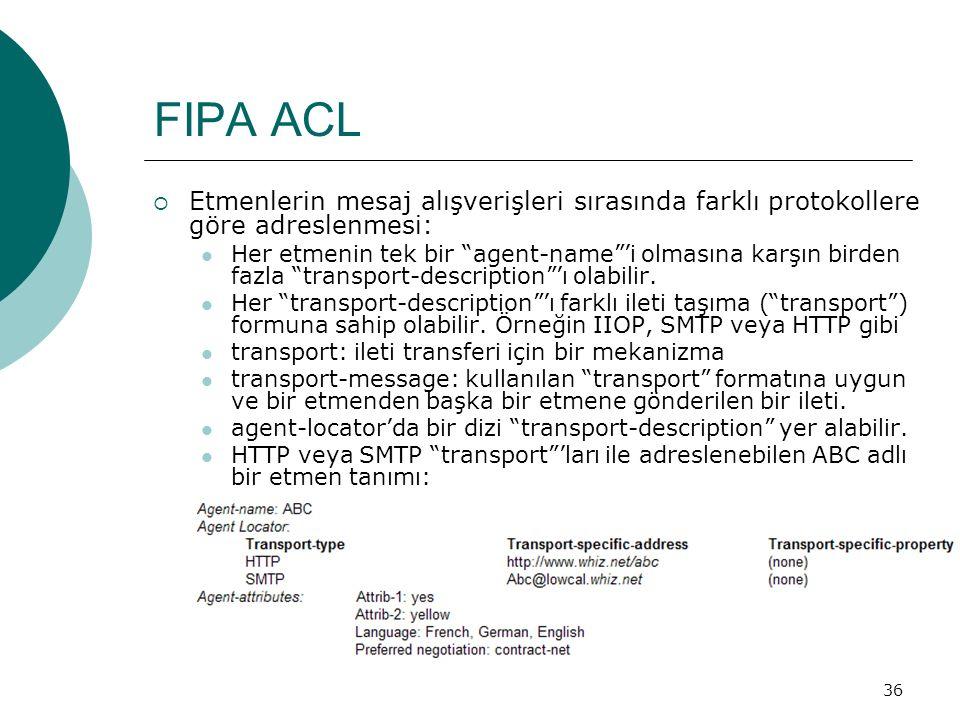 36 FIPA ACL  Etmenlerin mesaj alışverişleri sırasında farklı protokollere göre adreslenmesi: Her etmenin tek bir agent-name 'i olmasına karşın birden fazla transport-description 'ı olabilir.