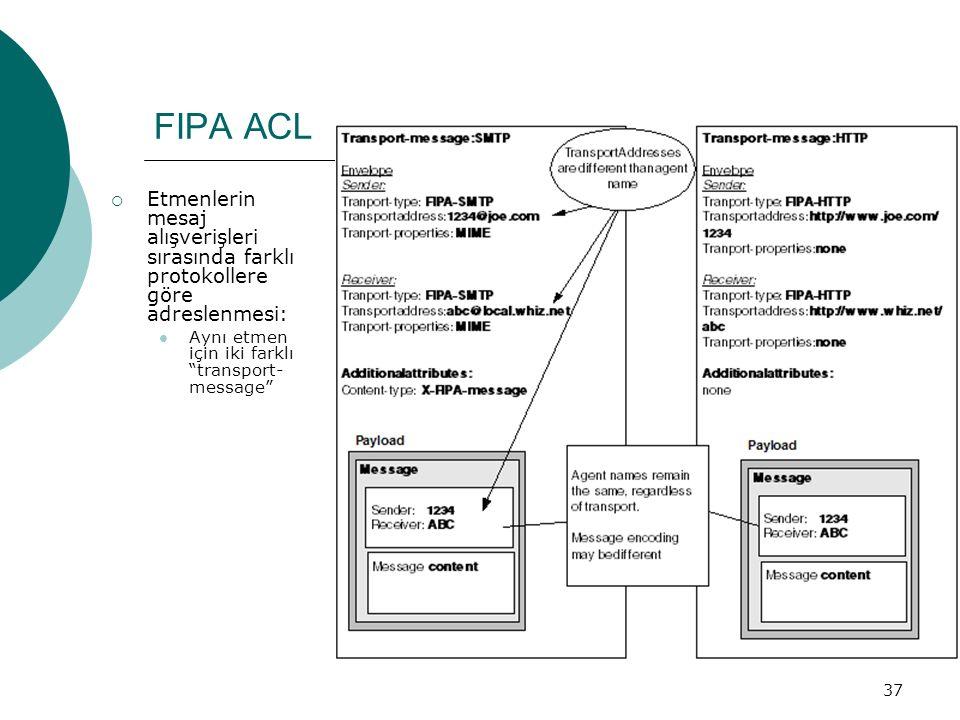 37 FIPA ACL  Etmenlerin mesaj alışverişleri sırasında farklı protokollere göre adreslenmesi: Aynı etmen için iki farklı transport- message