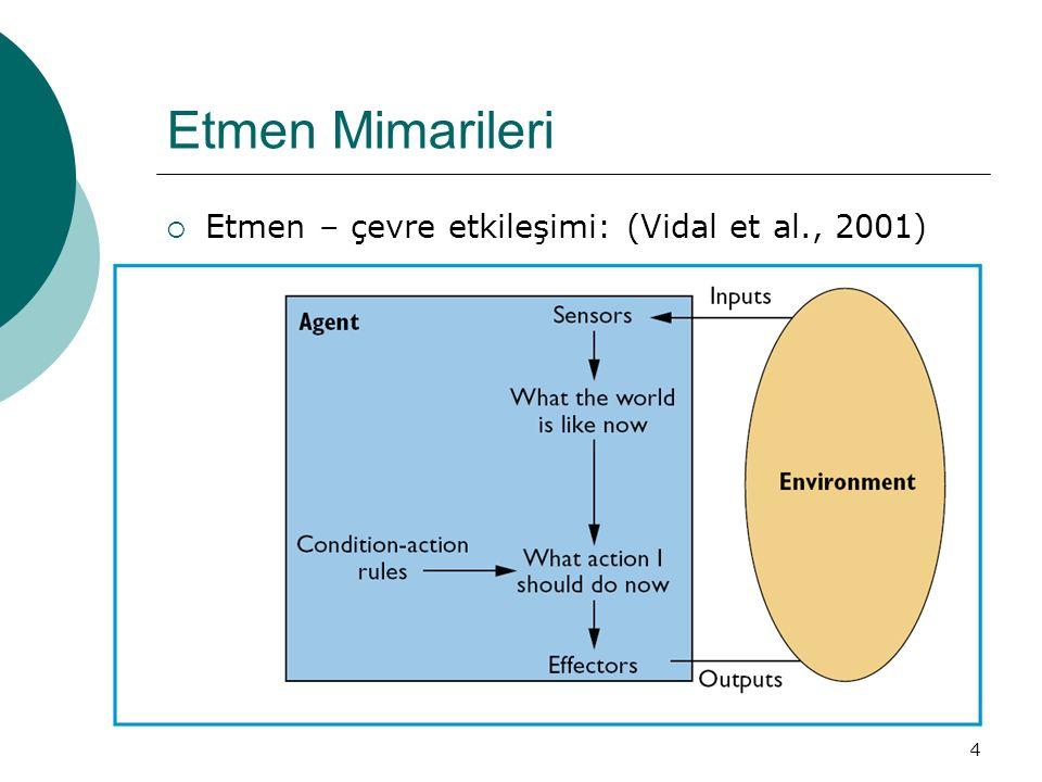 4 Etmen Mimarileri  Etmen – çevre etkileşimi: (Vidal et al., 2001)